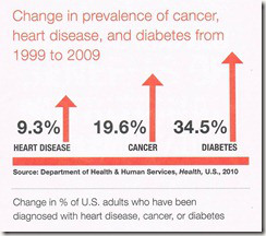 increase-in-cancer-diabetes-heart-disease-1999-2009